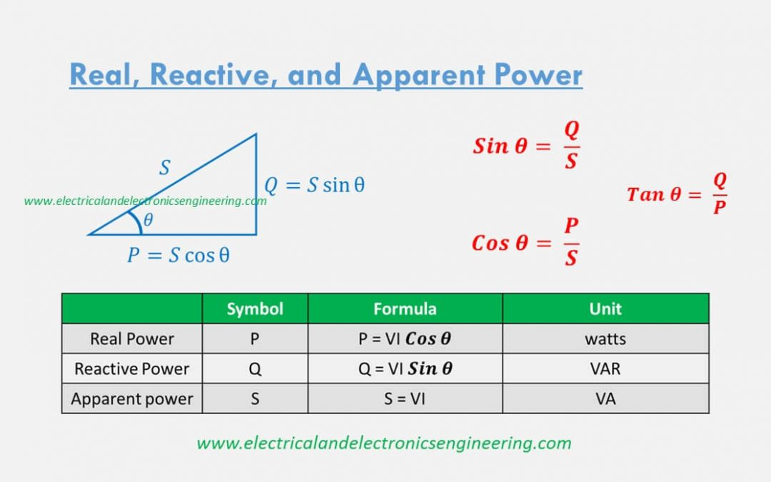 3 Types of Electric Power in AC Circuits