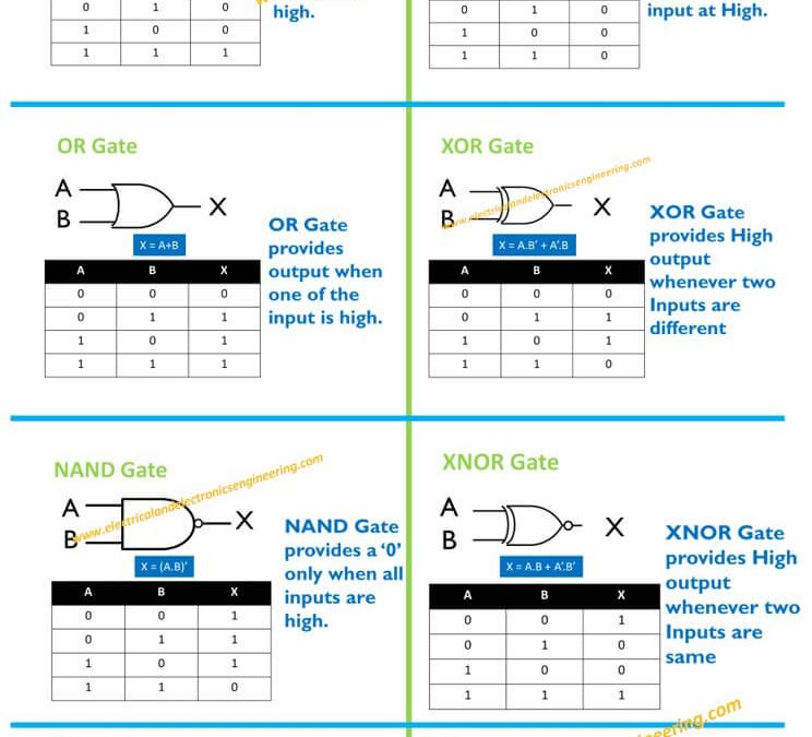 8 Types of Digital Logic Gates [Complete Reference Cheat Sheet]