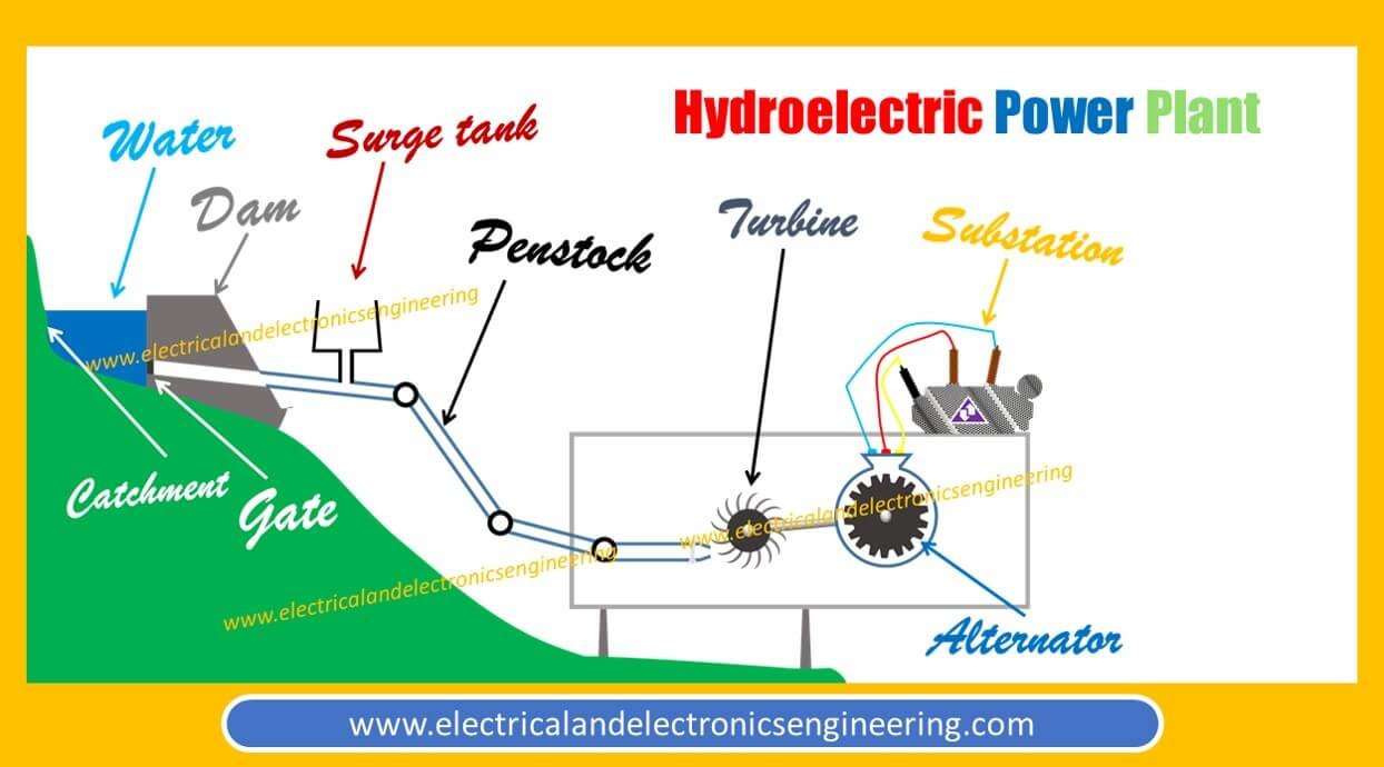 Hydroelectric Power Plant And Its Construction