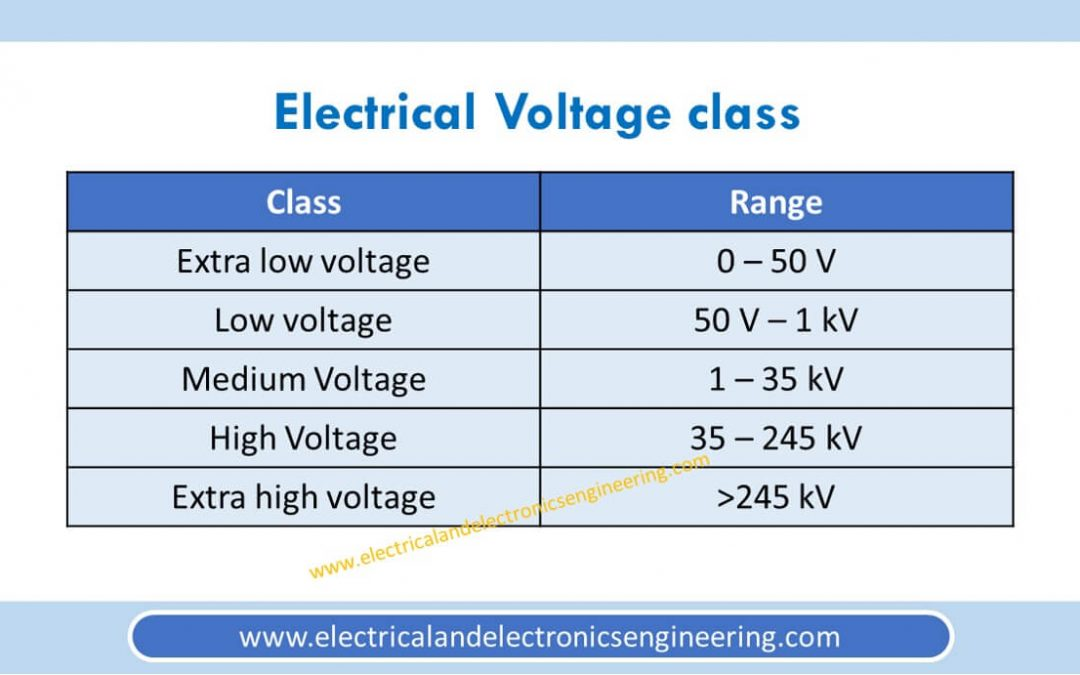 Electrical Voltage Classes