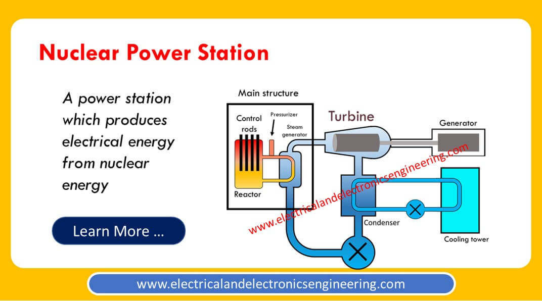 Nuclear Power Plant: Schematic Diagram and Working