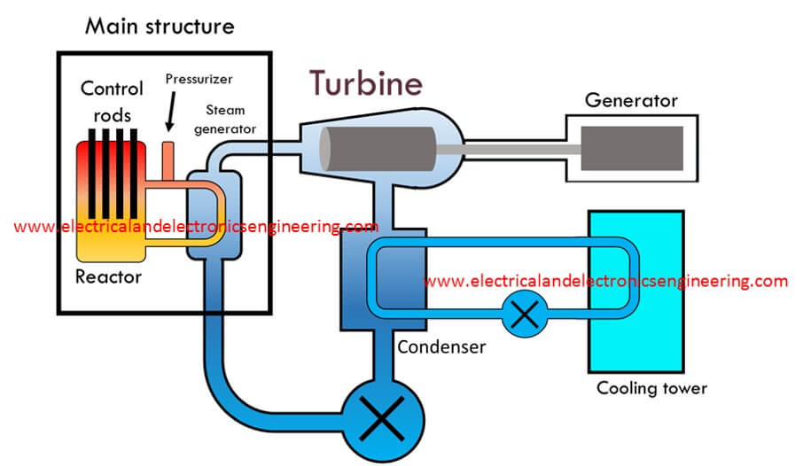 nuclear power plant: schematic diagram and working - electrical and  electronics engineering  electrical and electronics engineering