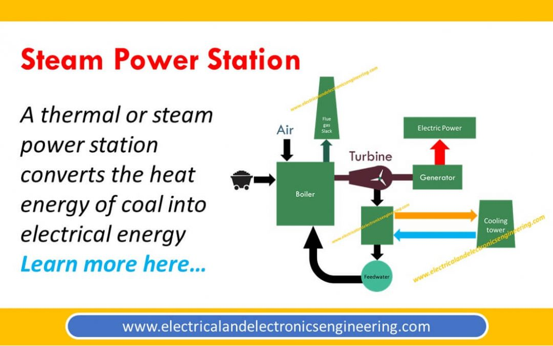 Thermal Power Plant [Steam Power Station]