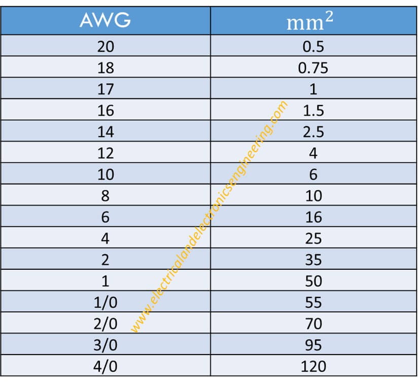 Conversion Table Awg To Mm2