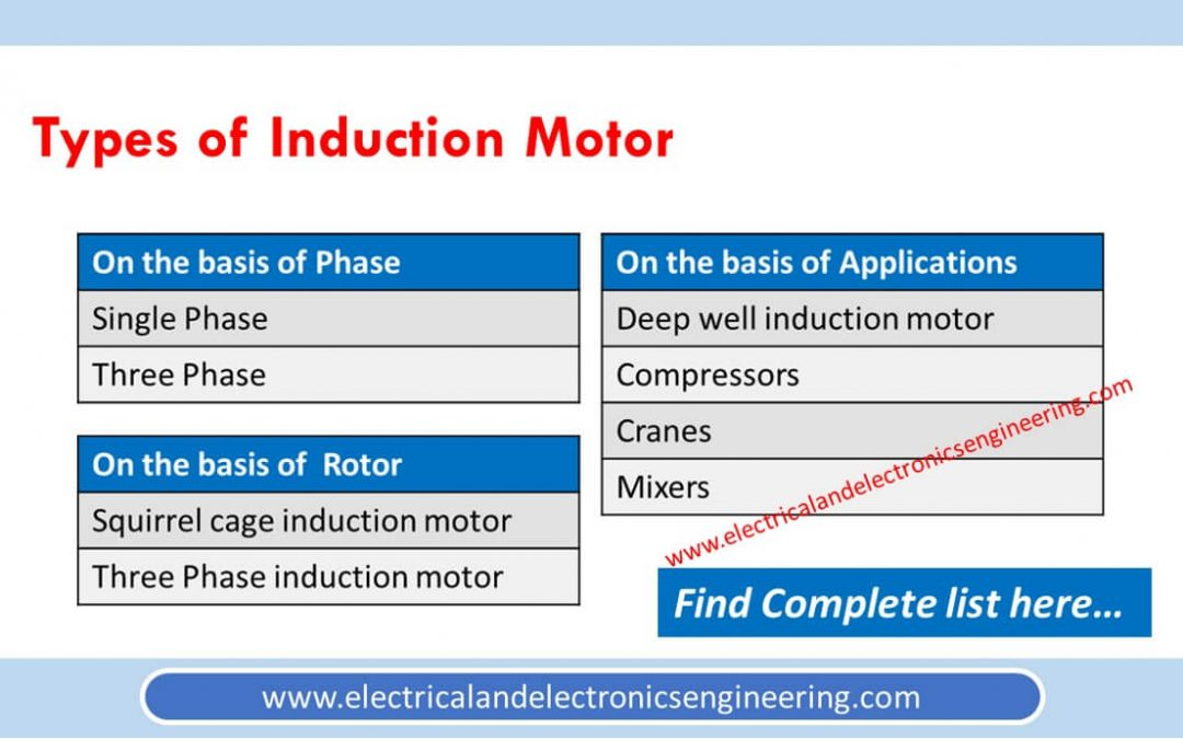Types of Induction Motors [List]