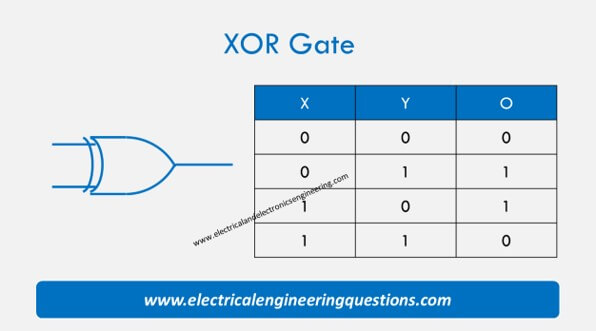 XOR Gate Truth Table Logic and Formula Video